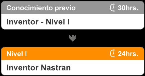 Niveles del curso de Inventor Nastran